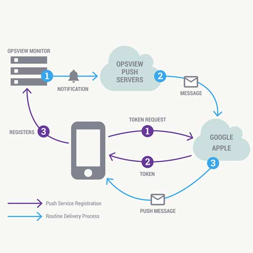 Push Notification Services